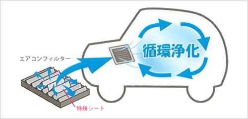 車内空気を循環浄化